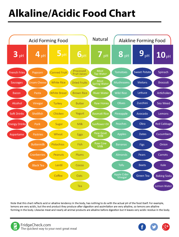 Alkaline vs Acidic Foods – Chart
